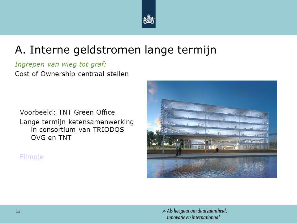 12 A. Interne geldstromen lange termijn Ingrepen van wieg tot graf: Cost of Ownership centraal stellen Voorbeeld: TNT Green Office Lange termijn keten