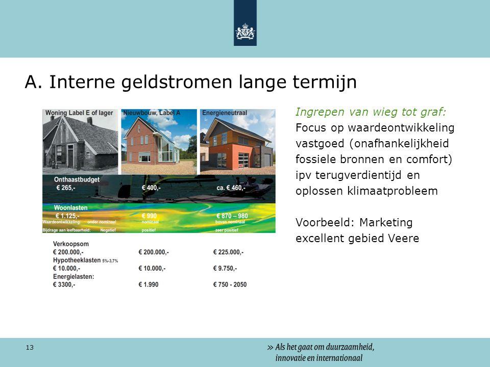 13 A. Interne geldstromen lange termijn Ingrepen van wieg tot graf: Focus op waardeontwikkeling vastgoed (onafhankelijkheid fossiele bronnen en comfor