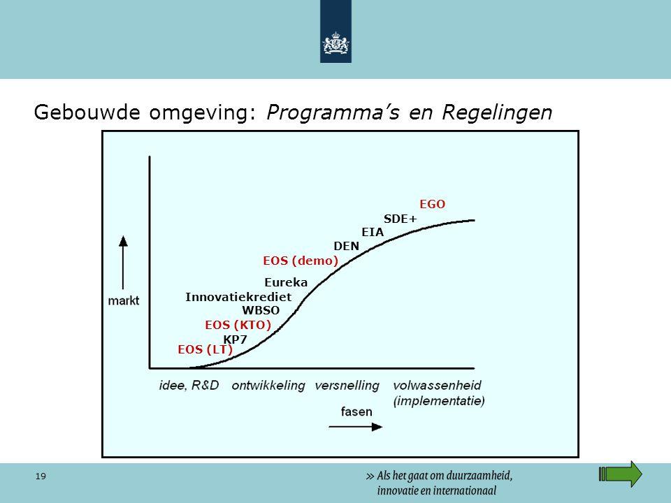 19 Gebouwde omgeving: Programma's en Regelingen EOS (KTO) DEN KP7 WBSO SDE+ EIA Innovatiekrediet EOS (LT) EOS (demo) Eureka EGO