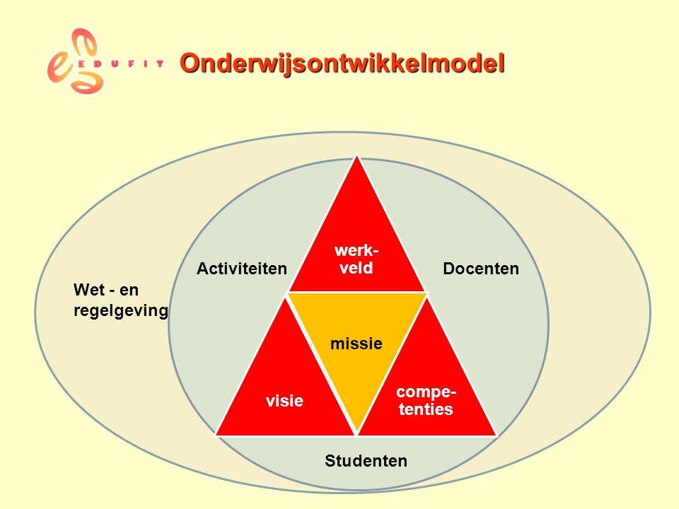 Opleiding Wet - en regelgeving ActiviteitenDocenten Studenten Onderwijsontwikkelmodel werk- veld visie missie compe- tenties missie