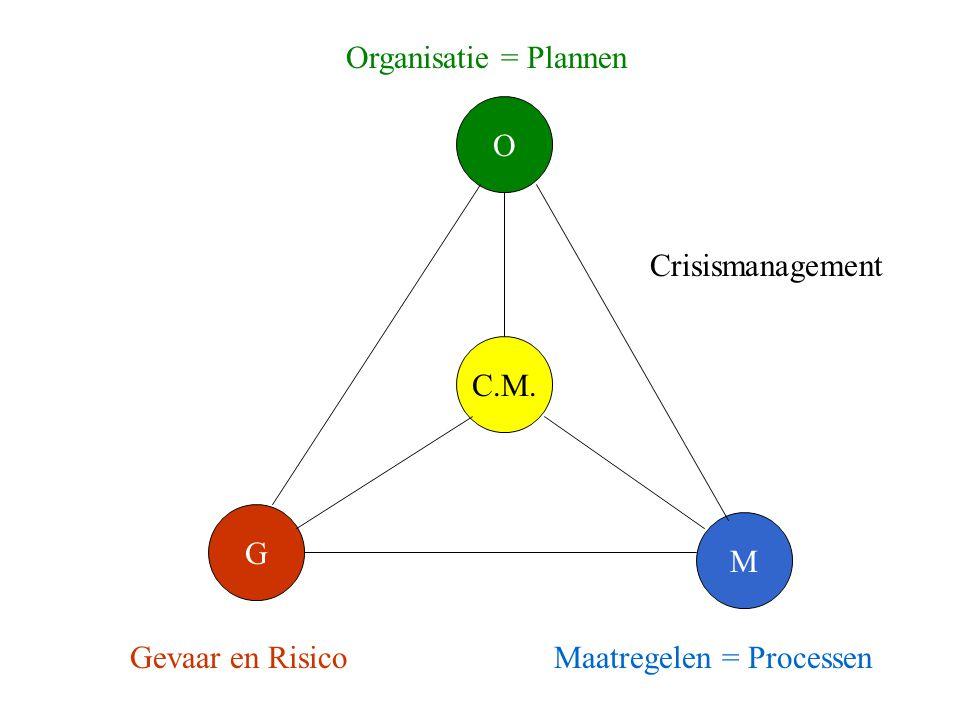 G M O Gevaar en RisicoMaatregelen = Processen Organisatie = Plannen Crisismanagement