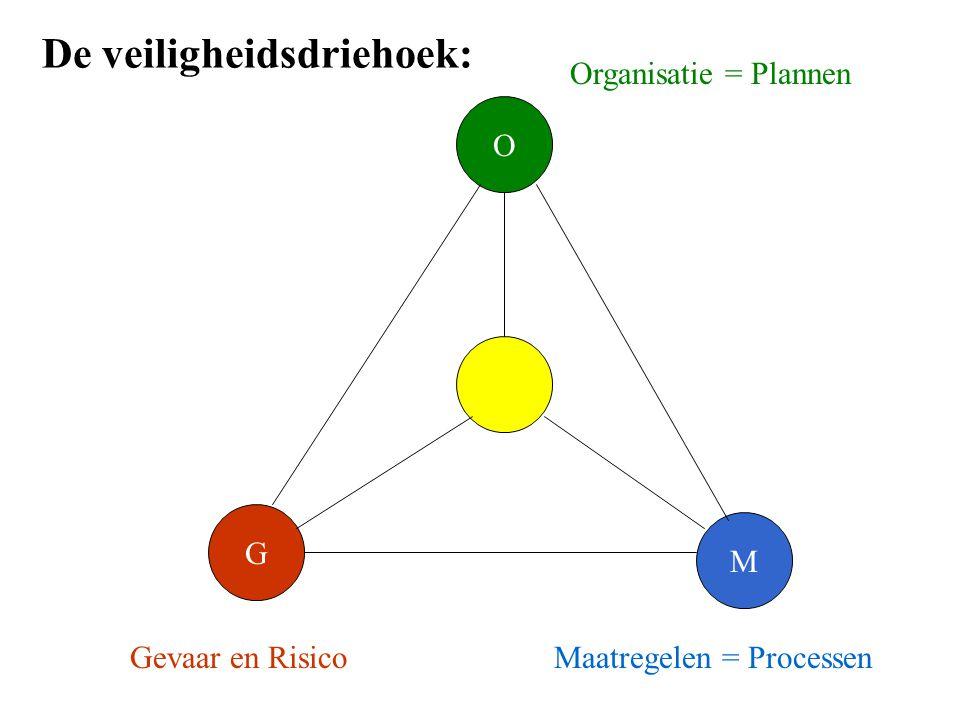 G M O Gevaar en RisicoMaatregelen = Processen Organisatie = Plannen De veiligheidsdriehoek: