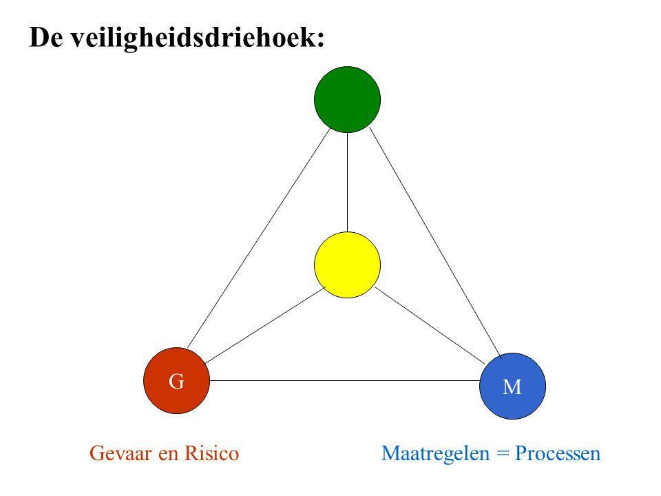 G M Gevaar en RisicoMaatregelen = Processen De veiligheidsdriehoek:
