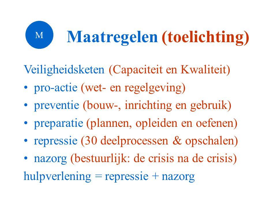 Maatregelen (toelichting) Veiligheidsketen (Capaciteit en Kwaliteit) •pro-actie (wet- en regelgeving) •preventie (bouw-, inrichting en gebruik) •preparatie (plannen, opleiden en oefenen) •repressie (30 deelprocessen & opschalen) •nazorg (bestuurlijk: de crisis na de crisis) hulpverlening = repressie + nazorg M
