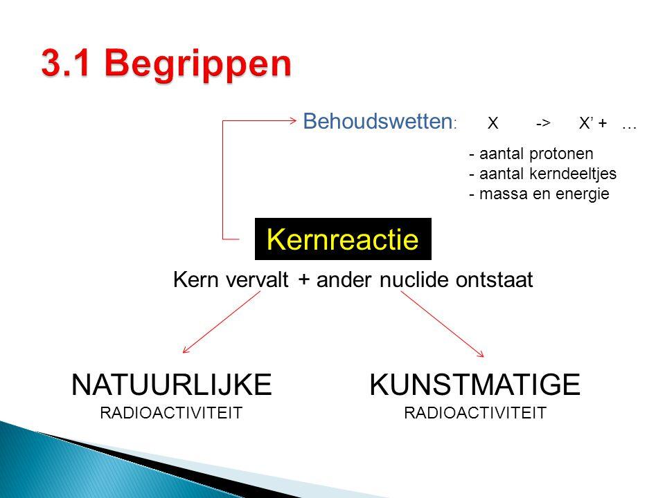 Kernreactie Kern vervalt + ander nuclide ontstaat Behoudswetten : X -> X' + … NATUURLIJKE RADIOACTIVITEIT KUNSTMATIGE RADIOACTIVITEIT - aantal protone