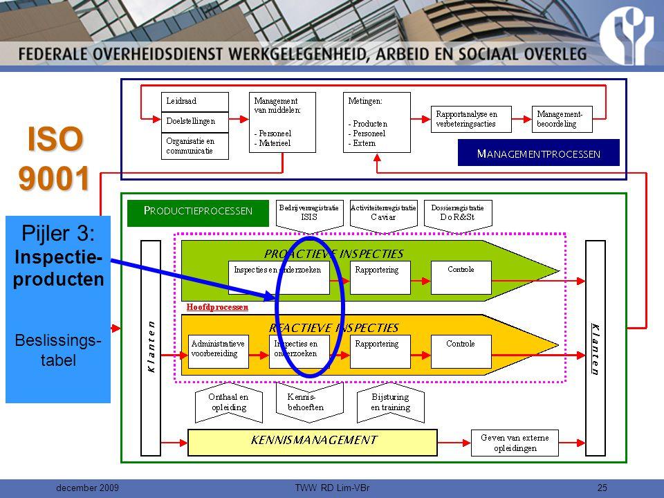 december 2009TWW RD Lim-VBr24 ISO 9001 Pijler 2: Do R&St Dossier- registratie en opvolging