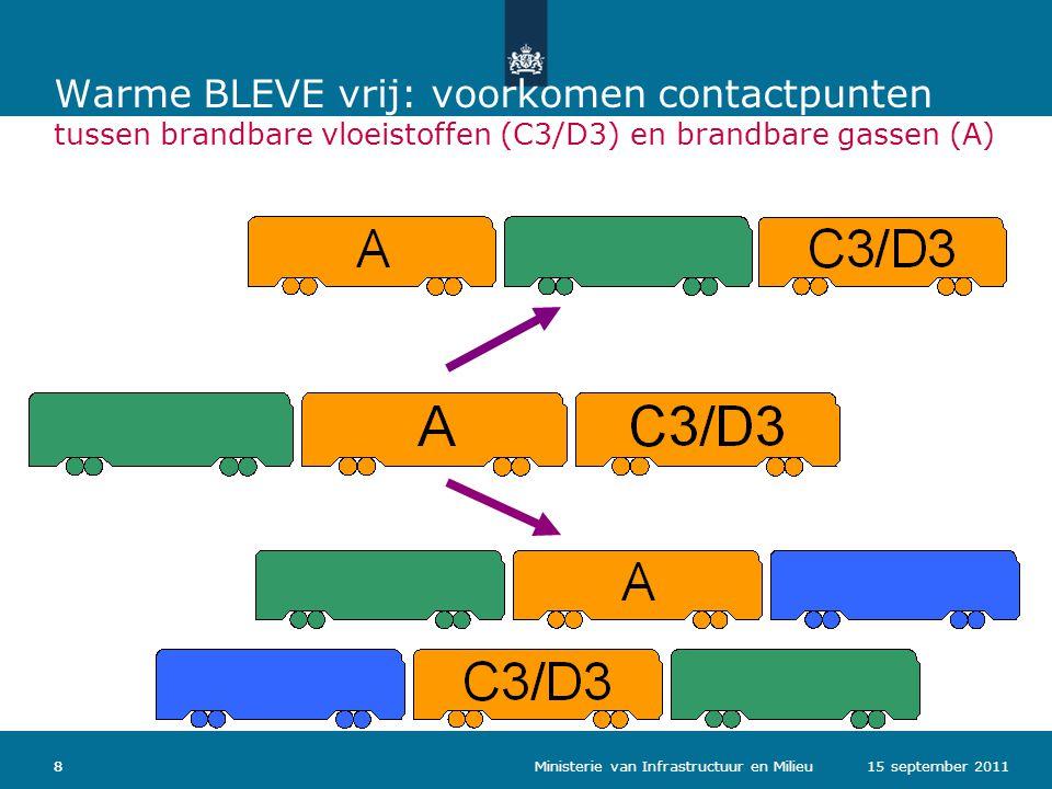 Ministerie van Verkeer en Waterstaat 8 Warme BLEVE vrij: voorkomen contactpunten tussen brandbare vloeistoffen (C3/D3) en brandbare gassen (A) 15 september 20118 Ministerie van Infrastructuur en Milieu