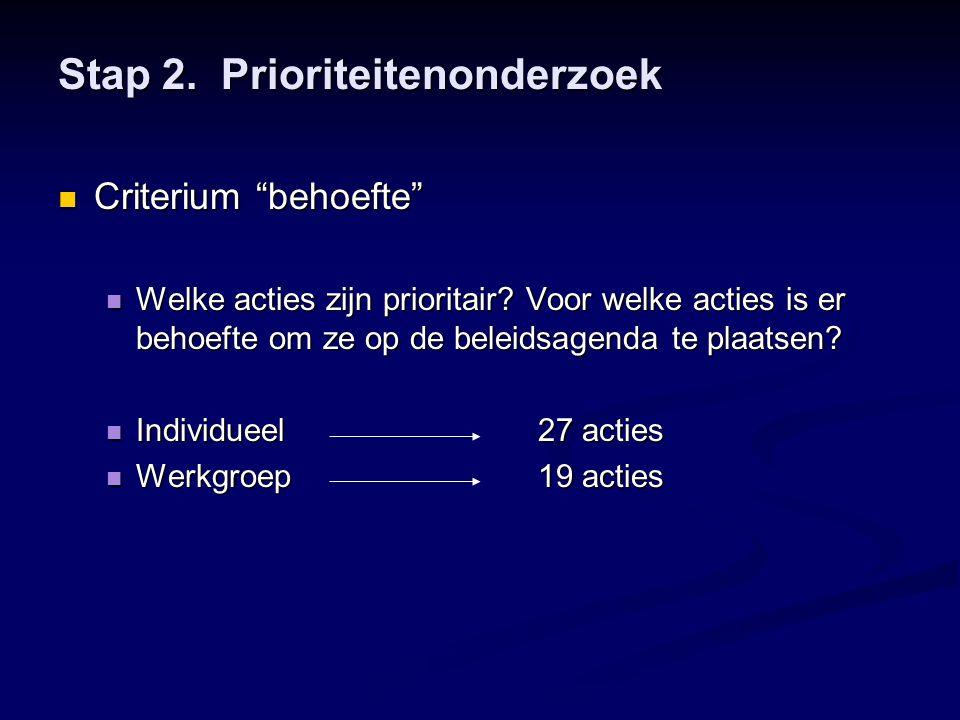 """Stap 2. Prioriteitenonderzoek  Criterium """"behoefte""""  Welke acties zijn prioritair? Voor welke acties is er behoefte om ze op de beleidsagenda te pla"""