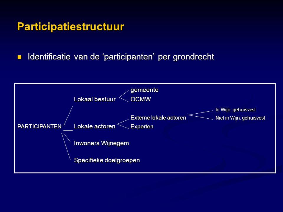 Participatiestructuur  Identificatie van de 'participanten' per grondrecht gemeente Lokaal bestuurOCMW In Wijn. gehuisvest Externe lokale actoren Nie