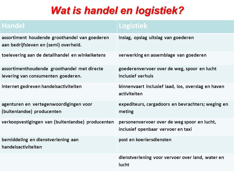 Wat is handel en logistiek? HandelLogistiek assortiment houdende groothandel van goederen aan bedrijfsleven en (semi) overheid. inslag, opslag uitslag