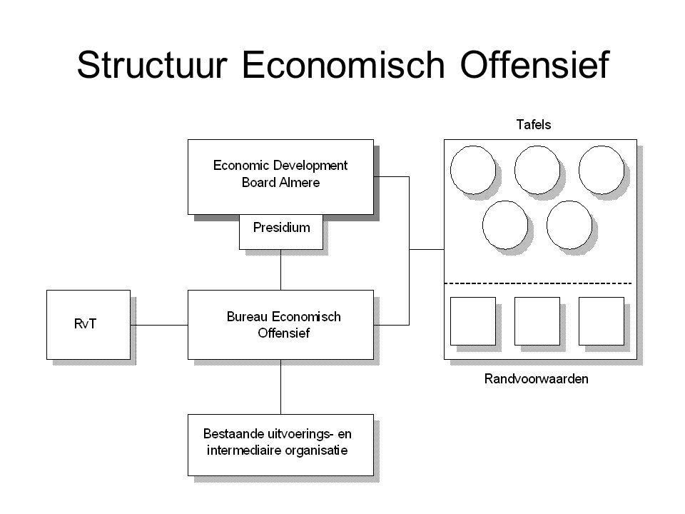 Structuur Economisch Offensief