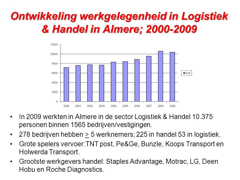 Ontwikkeling werkgelegenheid in Logistiek & Handel in Almere; 2000-2009 •In 2009 werkten in Almere in de sector Logistiek & Handel 10.375 personen bin