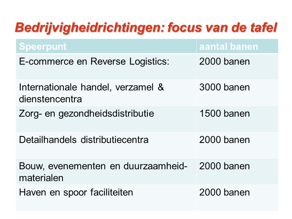 Bedrijvigheidrichtingen: focus van de tafel Speerpuntaantal banen E-commerce en Reverse Logistics:2000 banen Internationale handel, verzamel & dienste