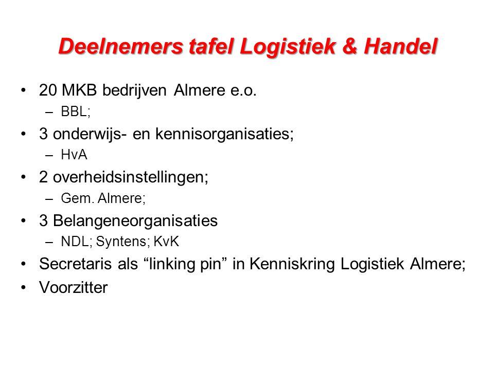Deelnemers tafel Logistiek & Handel •20 MKB bedrijven Almere e.o. –BBL; •3 onderwijs- en kennisorganisaties; –HvA •2 overheidsinstellingen; –Gem. Alme