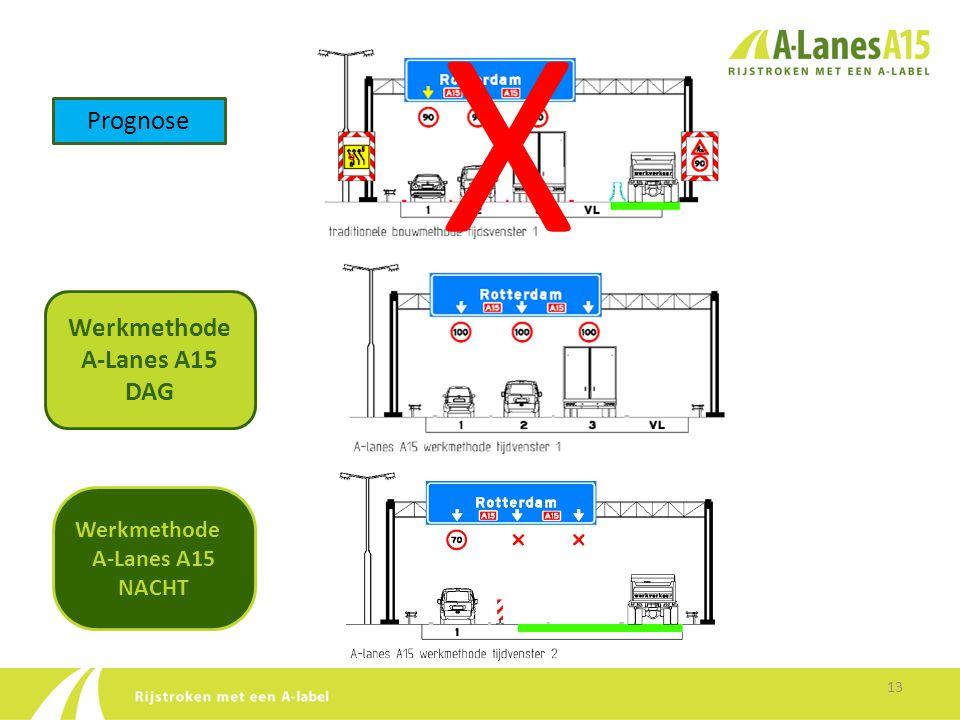 Prognose X Werkmethode A-Lanes A15 DAG Werkmethode A-Lanes A15 NACHT 13