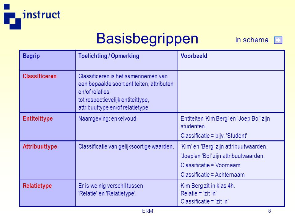 ERM7 Basisbegrippen BegripOmschrijvingVoorbeeld Object Een concrete of abstracte zaak waarover gegevens worden vastgelegd. Concreet = zichtbaar/tastba