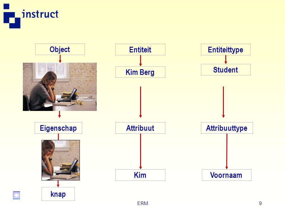 ERM9 Object EntiteitEntiteittype Voornaam Attribuuttype Attribuut Kim Eigenschap Kim Berg Student knap