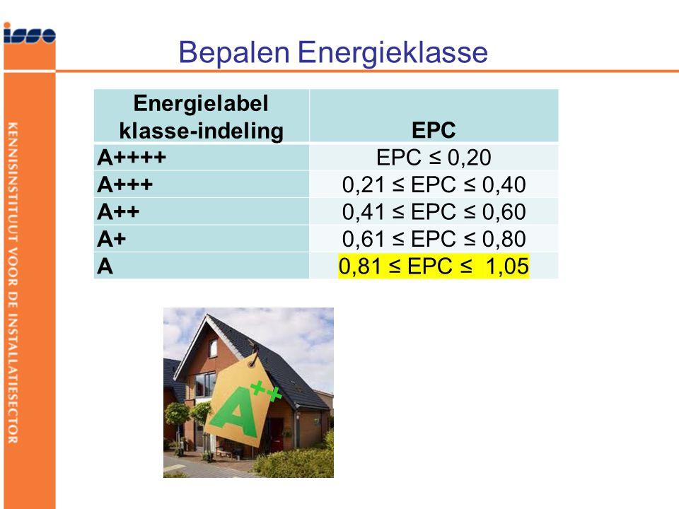 Bepalen Energieklasse Energielabel klasse-indelingEPC A++++EPC ≤ 0,20 A+++ 0,21 ≤ EPC ≤ 0,40 A++ 0,41 ≤ EPC ≤ 0,60 A+ 0,61 ≤ EPC ≤ 0,80 A 0,81 ≤ EPC ≤ 1,05 ++