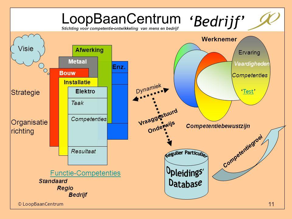 11 © LoopBaanCentrum LoopBaanCentrum Stichting voor competentie-ontwikkeling van mens en bedrijf Visie Strategie Organisatie richting Afwerking Elektro Installatie Bouw Taak Competenties Resultaat Metaal Enz.