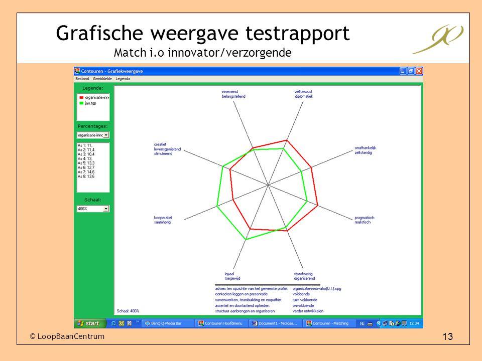 13 © LoopBaanCentrum Grafische weergave testrapport Match i.o innovator/verzorgende