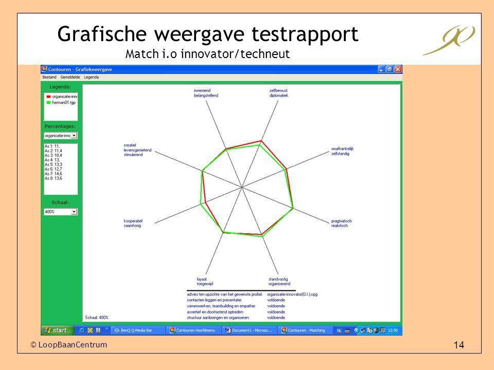 14 © LoopBaanCentrum Grafische weergave testrapport Match i.o innovator/techneut