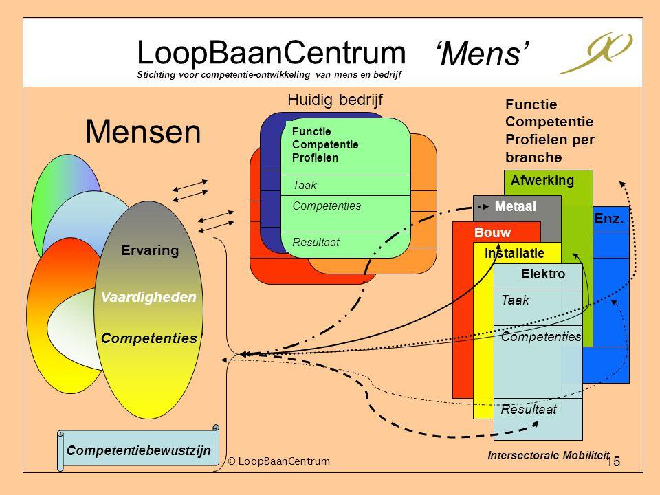 15 © LoopBaanCentrum Functie Competentie Profielen per branche LoopBaanCentrum Stichting voor competentie-ontwikkeling van mens en bedrijf 'Mens' Huid