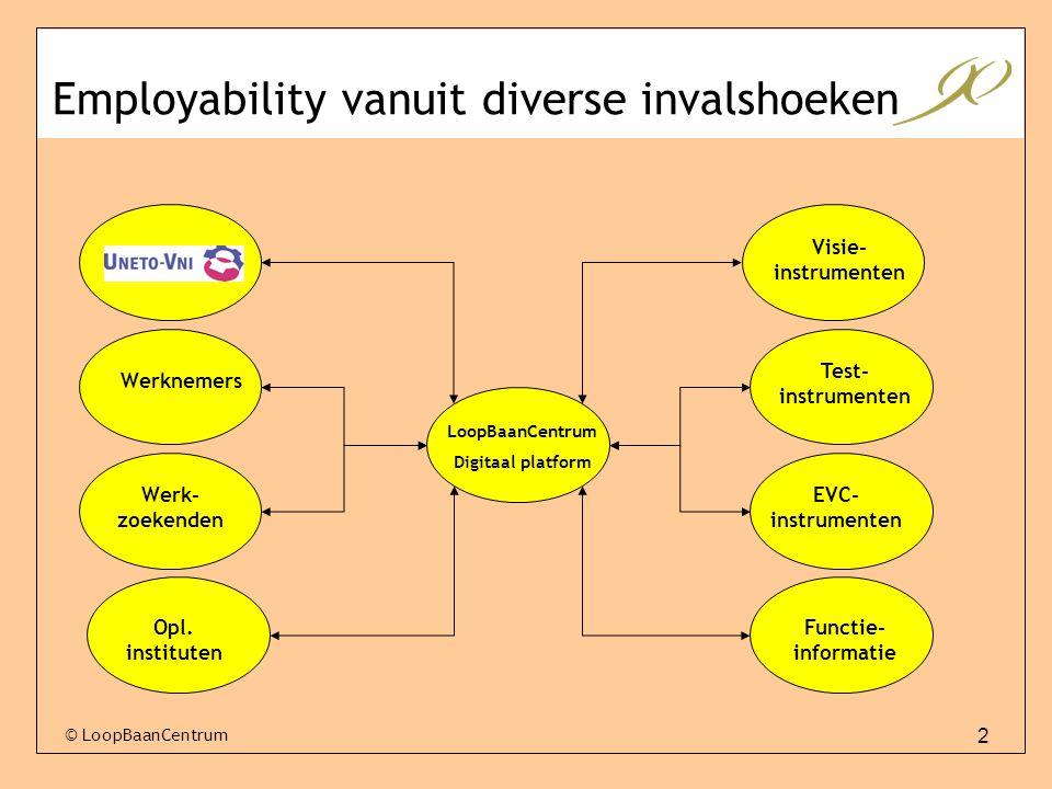 2 Employability vanuit diverse invalshoeken LoopBaanCentrum Digitaal platform Werknemers Werk- zoekenden Opl. instituten Visie- instrumenten Test- ins