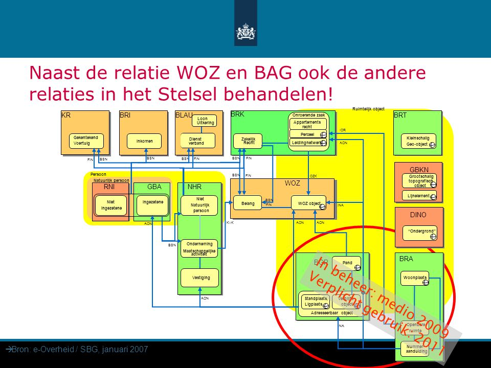 9 BAG binnengemeentelijk gebruik  Bron: e-Overheid / SBG, januari 2007 Naast de relatie WOZ en BAG ook de andere relaties in het Stelsel behandelen!