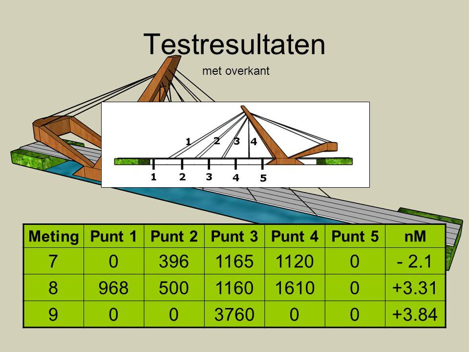 Testresultaten met overkant MetingPunt 1Punt 2Punt 3Punt 4Punt 5nM 70396116511200- 2.1 8968500116016100+3.31 900376000+3.84
