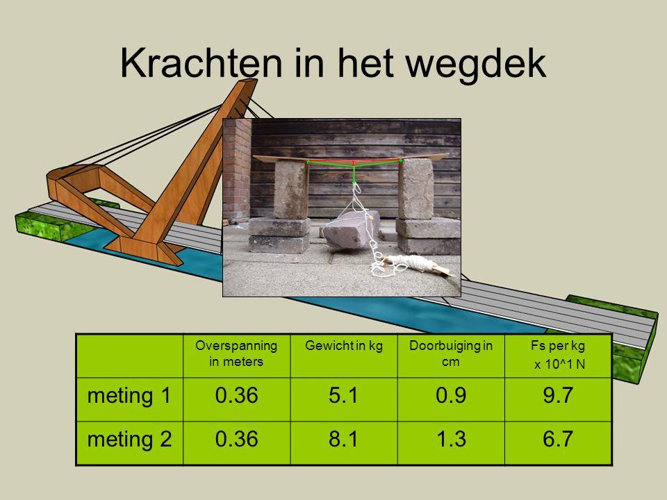 Krachten in het wegdek Overspanning in meters Gewicht in kgDoorbuiging in cm Fs per kg x 10^1 N meting 10.365.10.99.7 meting 20.368.11.36.7