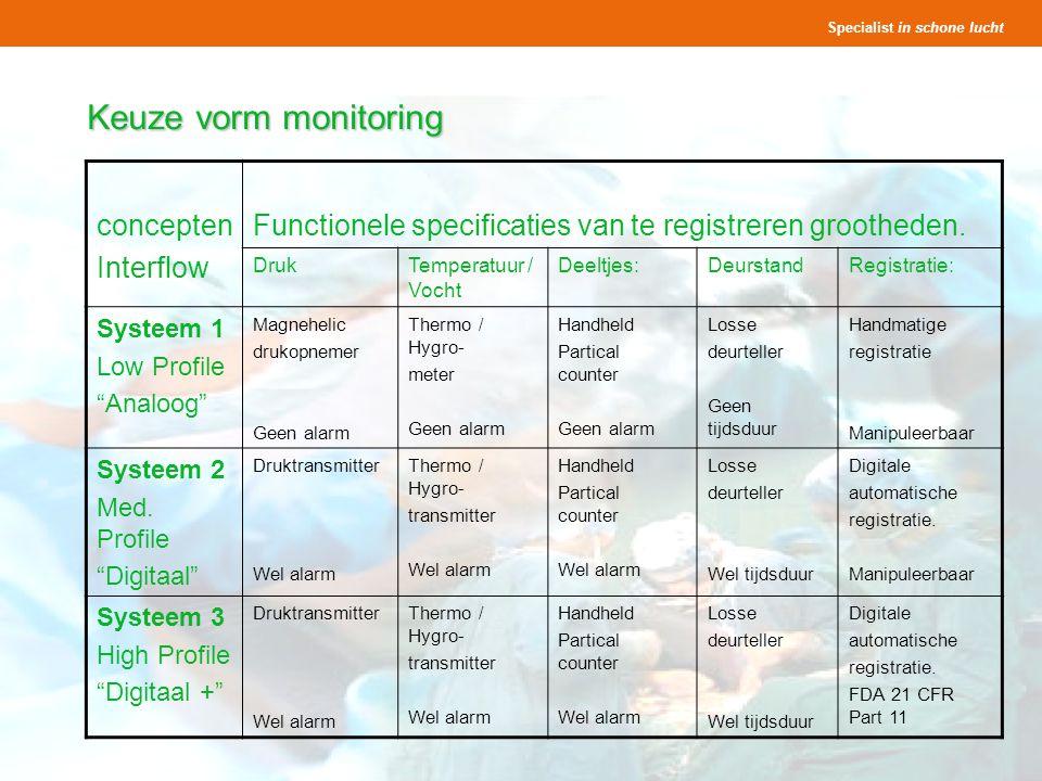 Specialist in schone lucht Presentatie OK s Seminar Lighthouse 25 en 27 november 2008 27 Keuze vorm monitoring concepten Interflow Functionele specificaties van te registreren grootheden.