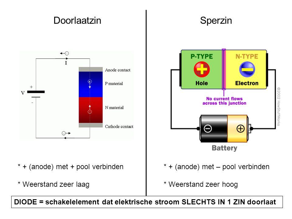 2.1 Bouw en functie van de diode * 2 delen halfgeleidend materiaal (Si of Ge): juiste dopering  P-type en N-type * Contactvlak = pn-junctie = grensla