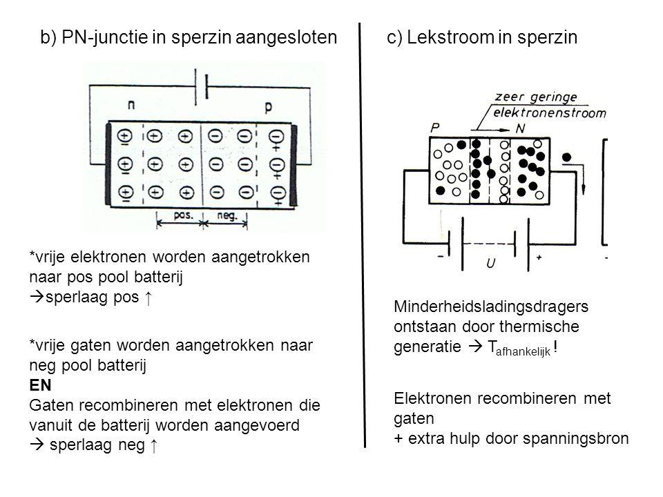 2.2 Verklaring van de junktiediode a) PN-junktie zonder uitwendig aangelegde spanning DIFFUSIE M = vrije elektronen M = vrije positieve gaten Elektron