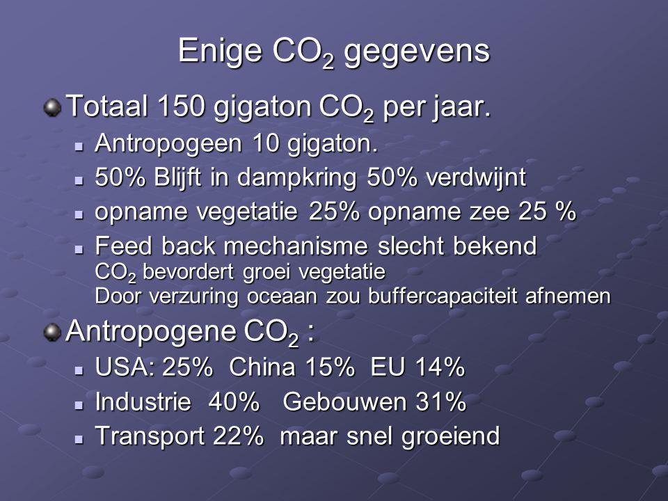Enige CO 2 gegevens Totaal 150 gigaton CO 2 per jaar.  Antropogeen 10 gigaton.  50% Blijft in dampkring 50% verdwijnt  opname vegetatie 25% opname