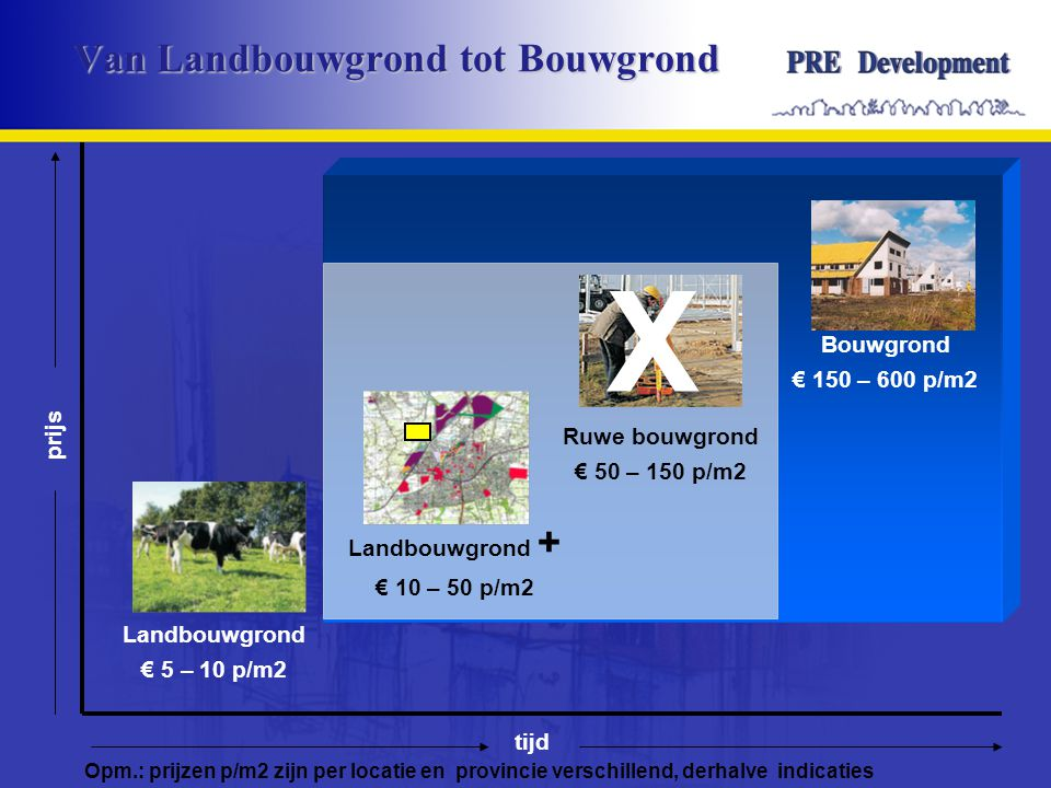 Van Landbouwgrond tot Bouwgrond Landbouwgrond € 5 – 10 p/m2 Landbouwgrond + € 10 – 50 p/m2 Ruwe bouwgrond € 50 – 150 p/m2 Bouwgrond € 150 – 600 p/m2 tijd prijs Opm.: prijzen p/m2 zijn per locatie en provincie verschillend, derhalve indicaties X