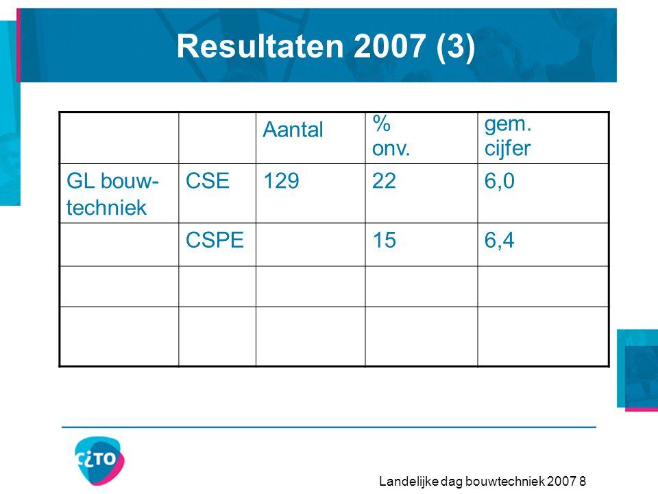 Landelijke dag bouwtechniek 2007 8 Resultaten 2007 (3) Aantal % onv.