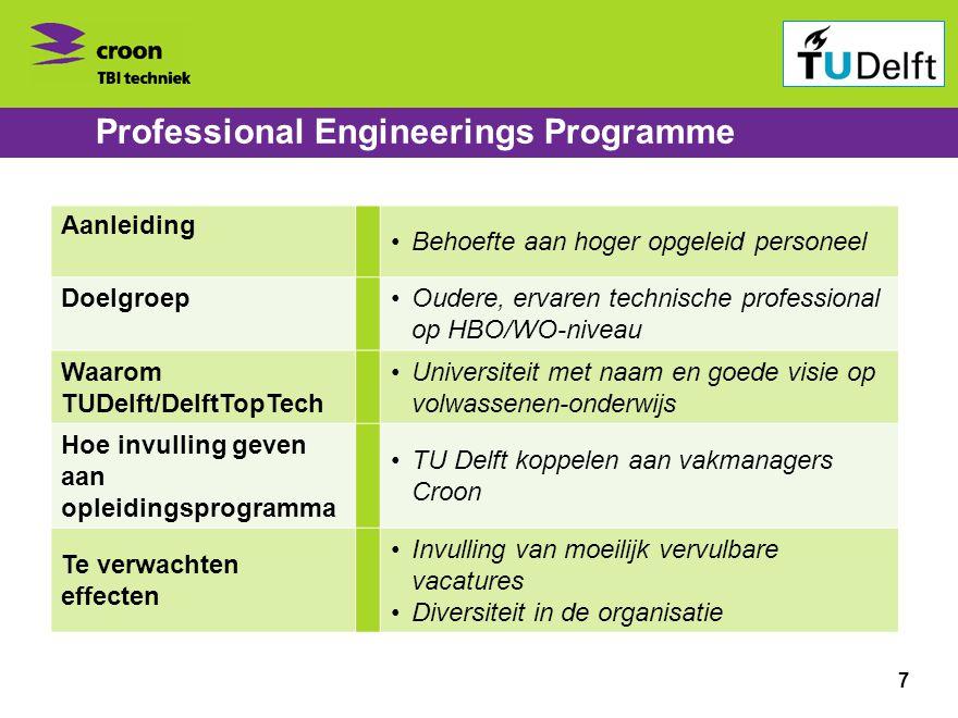 Bedrijvenbijeenkomst ontspits 1 november 2010 Professional Engineerings Programme Aanleiding •Behoefte aan hoger opgeleid personeel Doelgroep•Oudere,