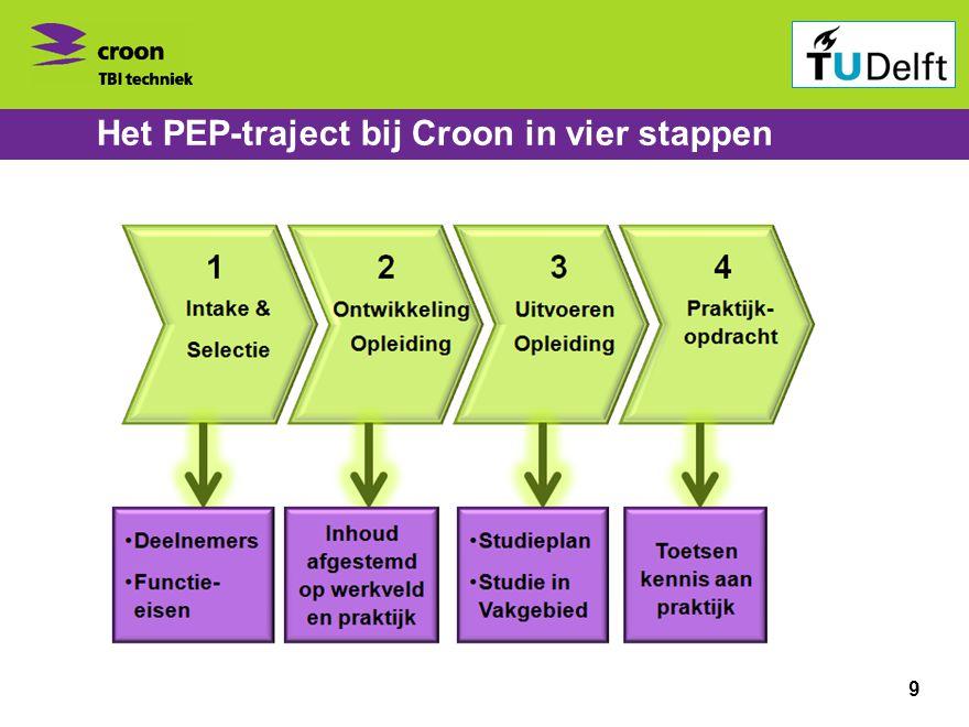 Bedrijvenbijeenkomst ontspits 1 november 2010 Het PEP-traject bij Croon in vier stappen 9