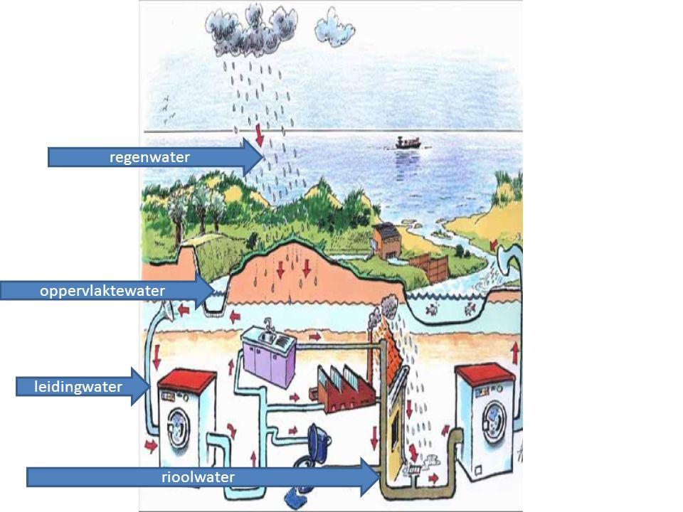 regenwater oppervlaktewater leidingwater rioolwater