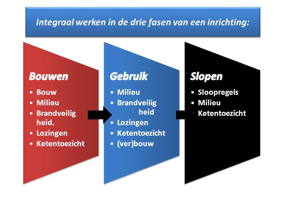 Integraal werken in de drie fasen van een inrichting: