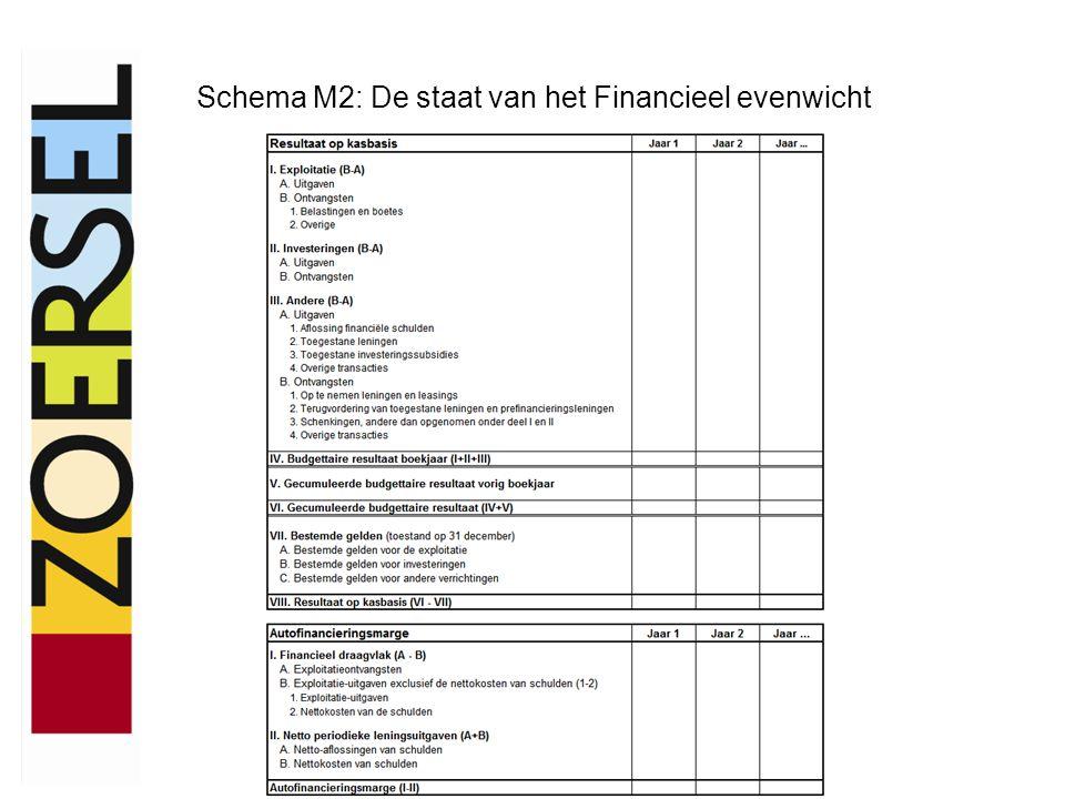 Schema M2: De staat van het Financieel evenwicht