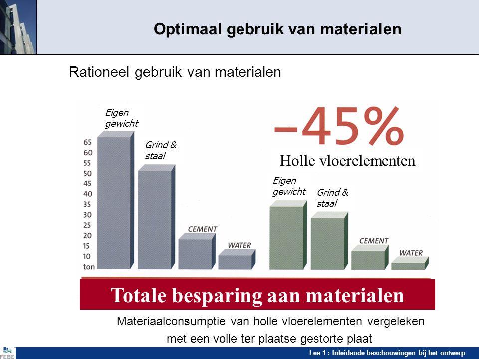 Les 1 : Inleidende beschouwingen bij het ontwerp Optimaal gebruik van materialen Rationeel gebruik van materialen Materiaalconsumptie van holle vloere