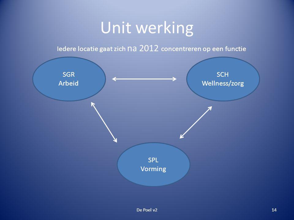 Unit werking SGR Arbeid SPL Vorming SCH Wellness/zorg De Poel v214 Iedere locatie gaat zich na 2012 concentreren op een functie