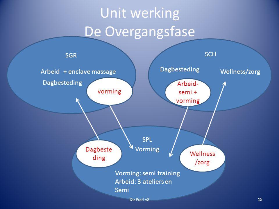 Unit werking De Overgangsfase vorming Arbeid- semi + vorming Dagbeste ding Wellness /zorg De Poel v215 Dagbesteding + enclave massage Wellness/zorg SG