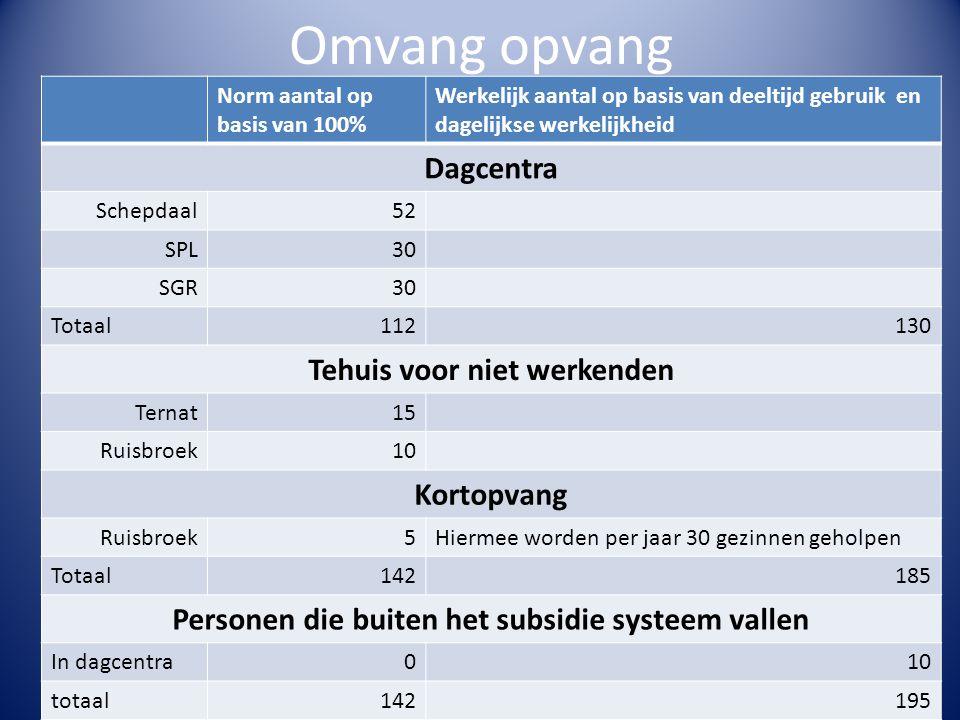Omvang opvang De Poel v28 Norm aantal op basis van 100% Werkelijk aantal op basis van deeltijd gebruik en dagelijkse werkelijkheid Dagcentra Schepdaal