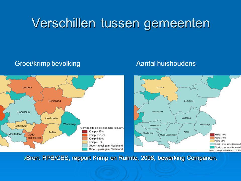 Verschillen tussen gemeenten  Bron: RPB/CBS, rapport Krimp en Ruimte, 2006, bewerking Companen. Groei/krimp bevolkingAantal huishoudens