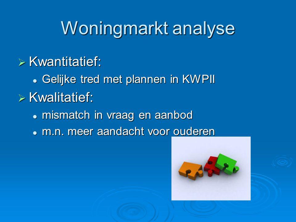 Woningmarkt analyse  Kwantitatief:  Gelijke tred met plannen in KWPII  Kwalitatief:  mismatch in vraag en aanbod  m.n. meer aandacht voor ouderen