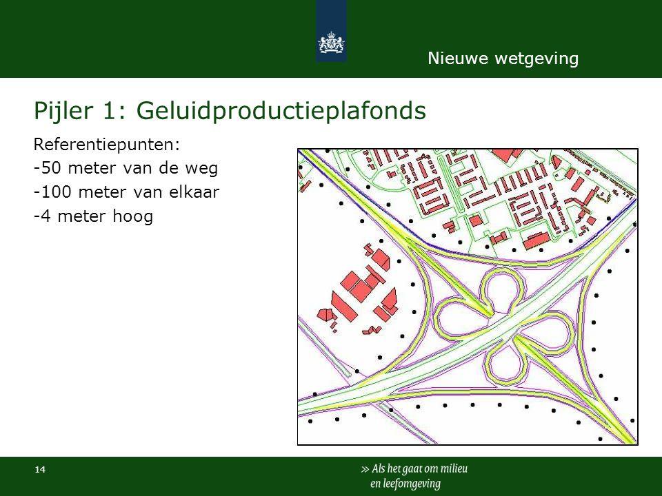14 Pijler 1: Geluidproductieplafonds Referentiepunten: -50 meter van de weg -100 meter van elkaar -4 meter hoog Nieuwe wetgeving