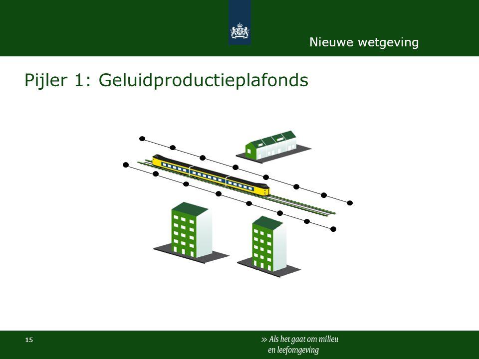 15 Pijler 1: Geluidproductieplafonds Nieuwe wetgeving