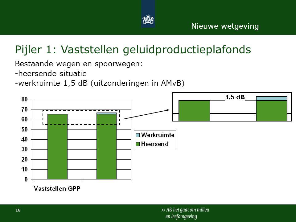 16 Pijler 1: Vaststellen geluidproductieplafonds Bestaande wegen en spoorwegen: -heersende situatie -werkruimte 1,5 dB (uitzonderingen in AMvB) Nieuwe